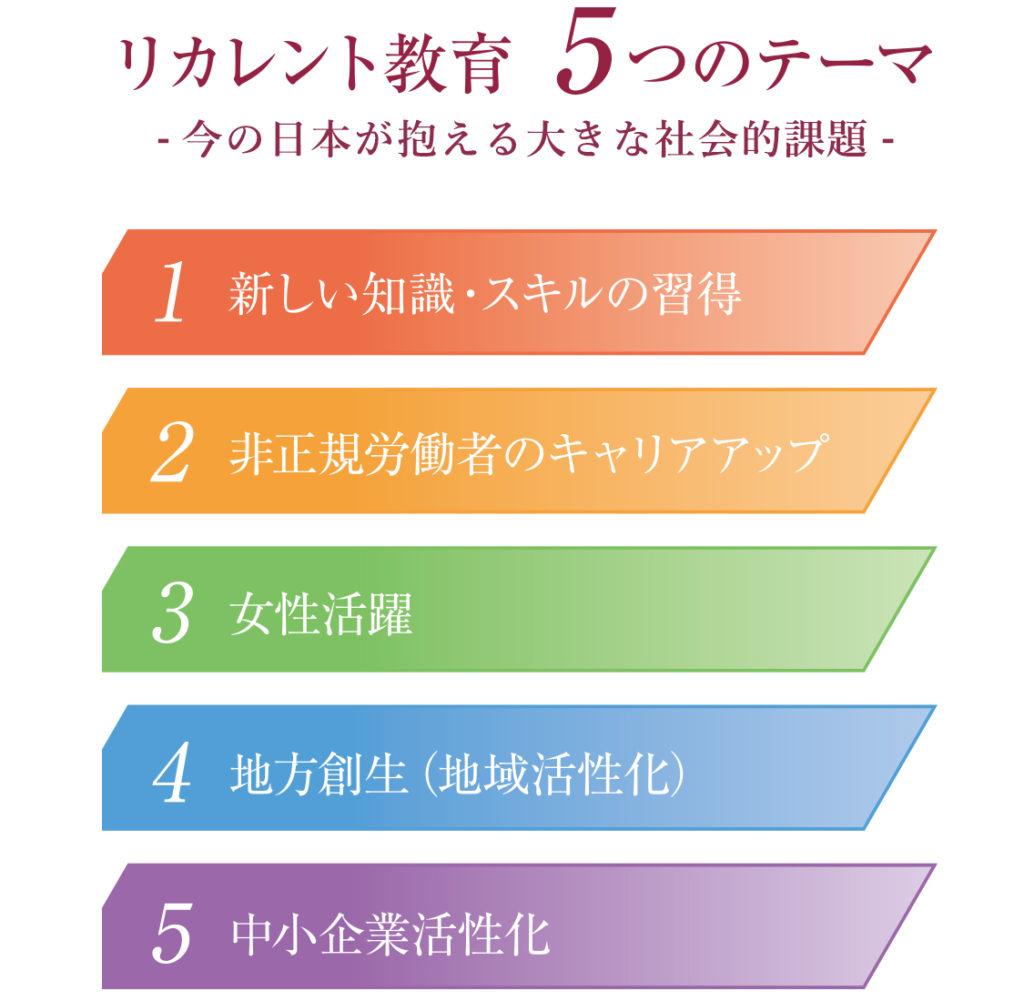 リカレント教育5つのテーマ